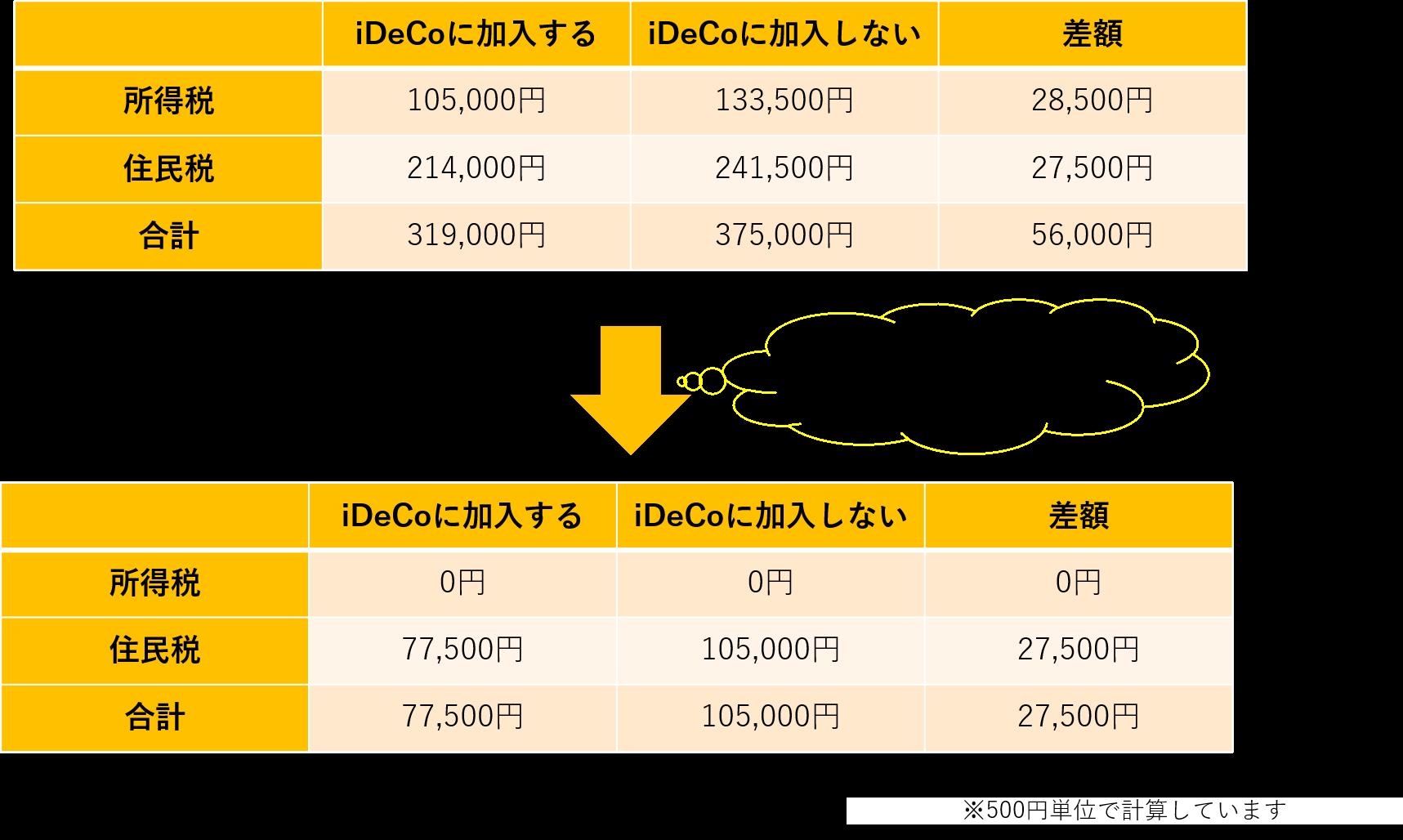 住宅ローン30万のiDeCo比較