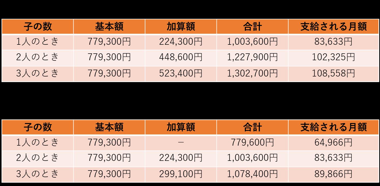 年金額の表
