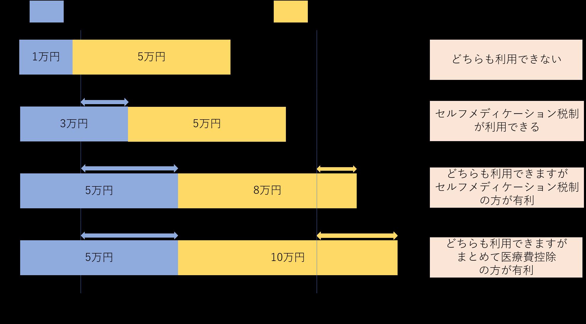セルフメディケーション税制グラフ