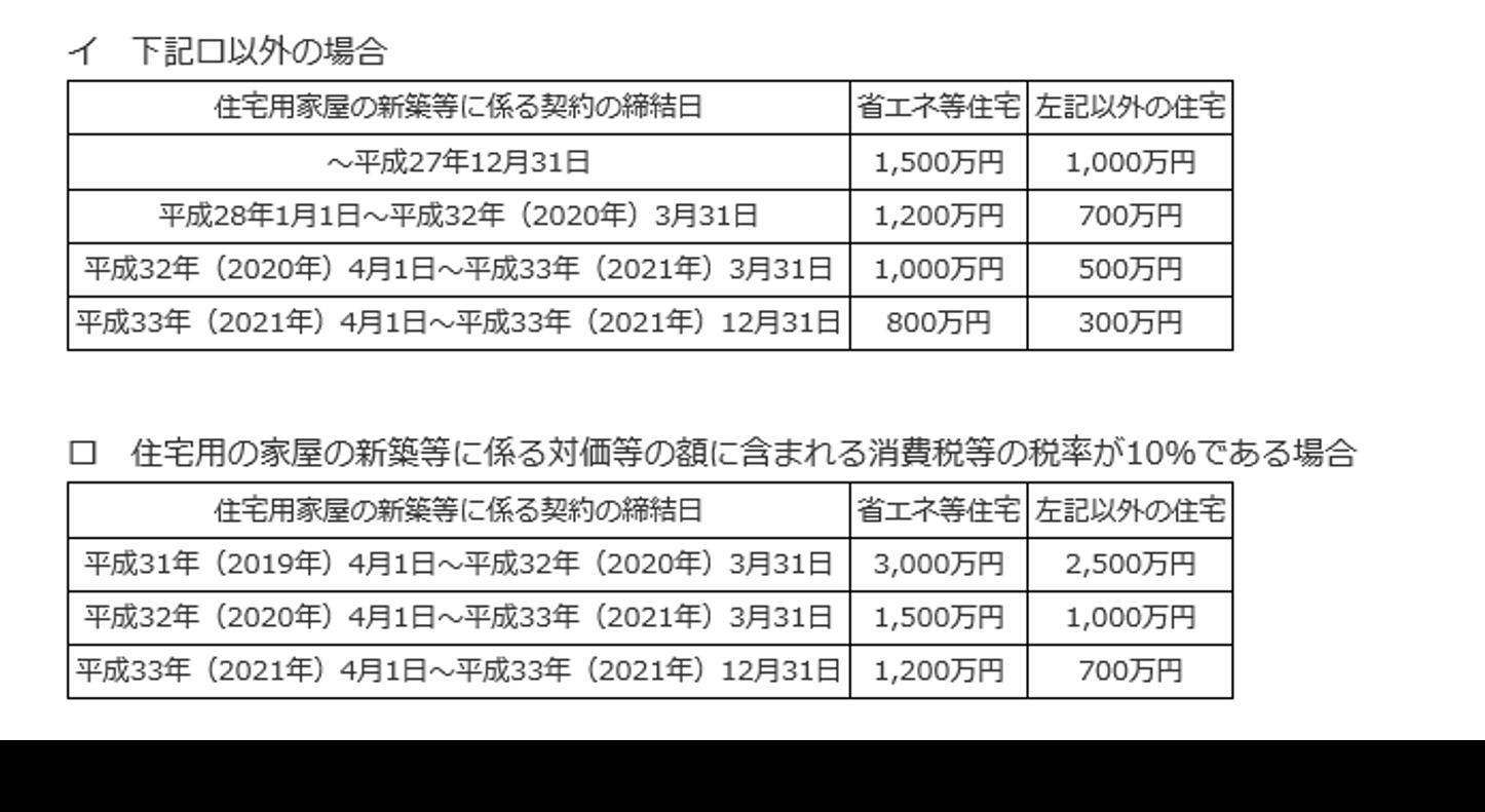 住宅国税庁