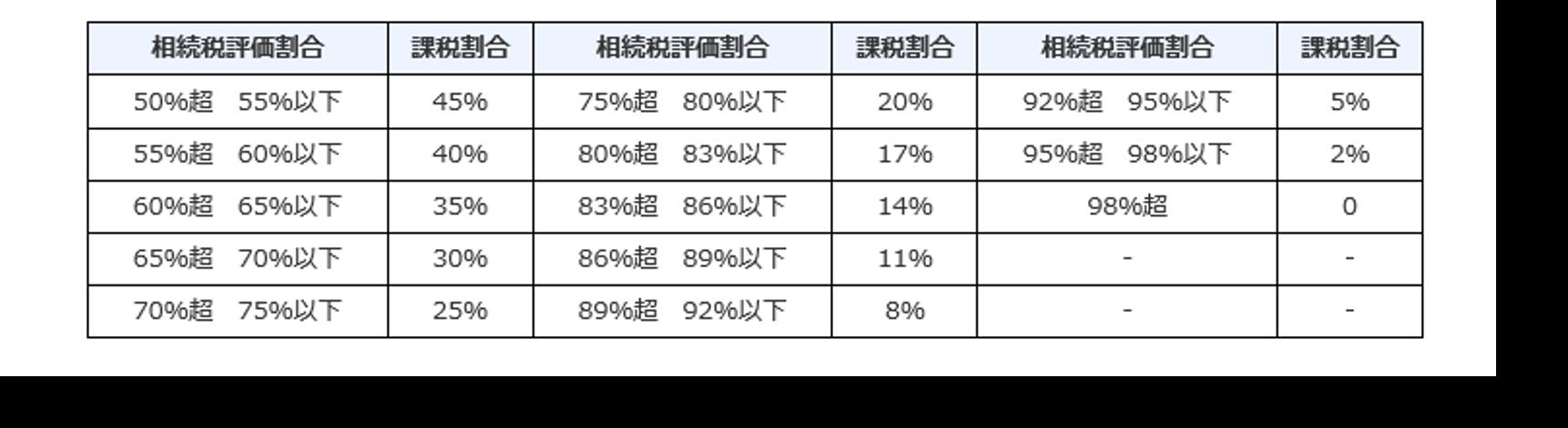 国税庁評価割合表