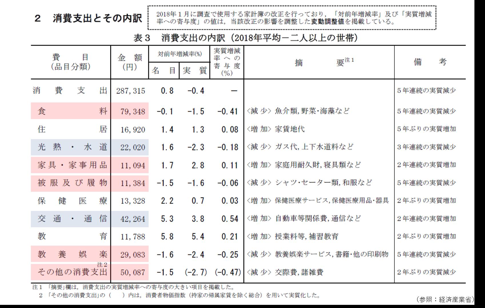 経済産業省消費支出