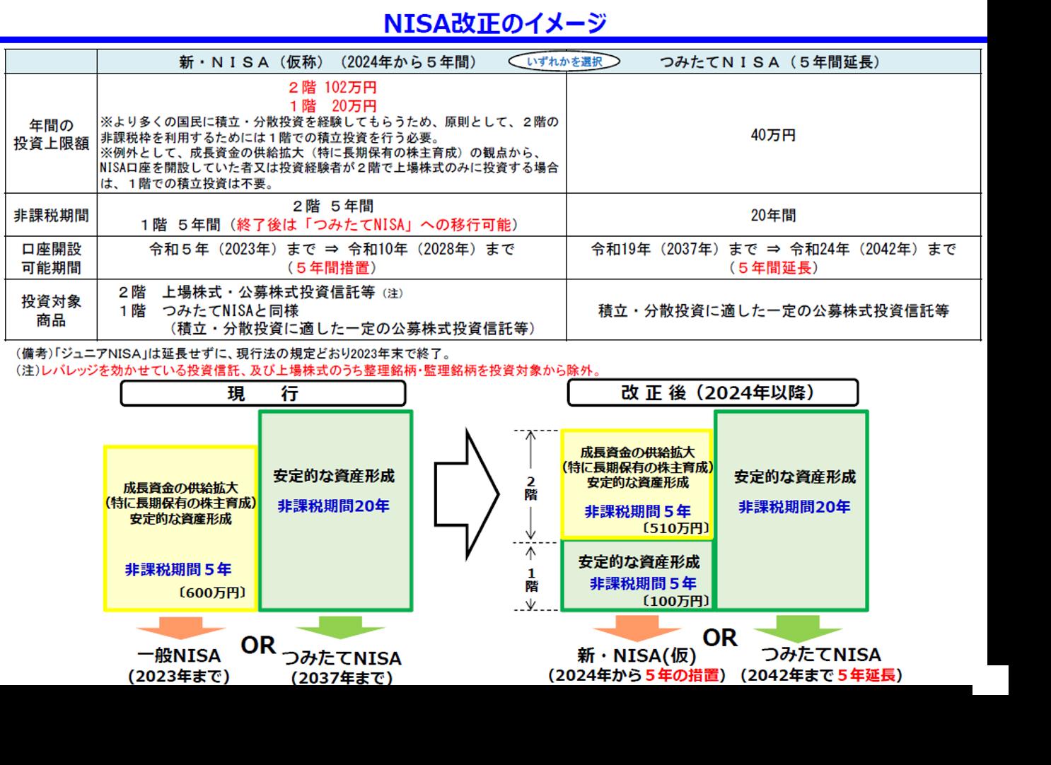 NISA改定表