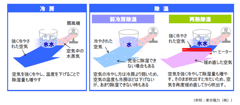 冷房除湿仕組み
