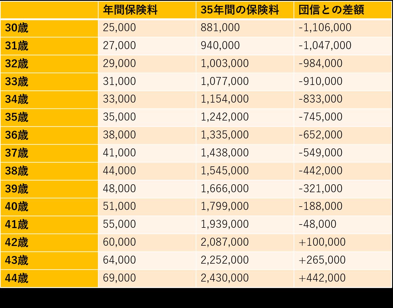 団信と生命保険金額比較